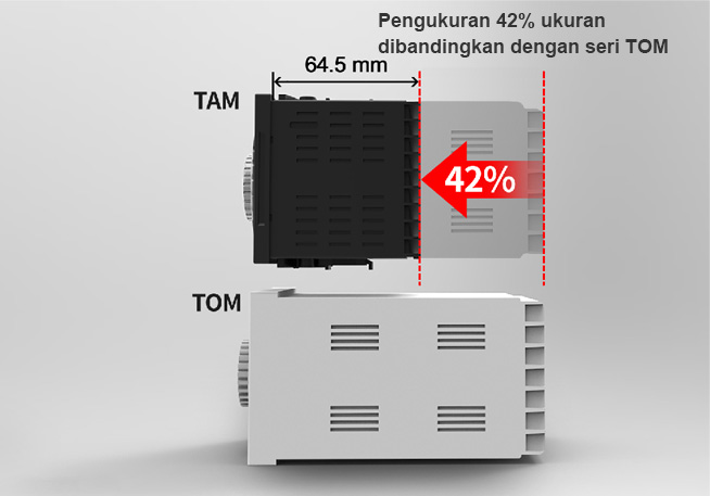 42% Size Reduction Compared to TOM Series
