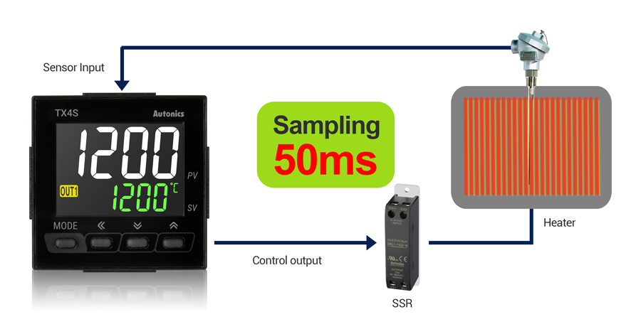 50ms High-Speed Sampling Cycle