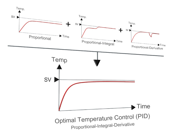 Algoritma Kontrol PID Auto-tuning