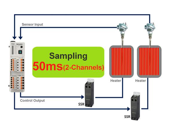 Sampling 50ms (2-Channels)