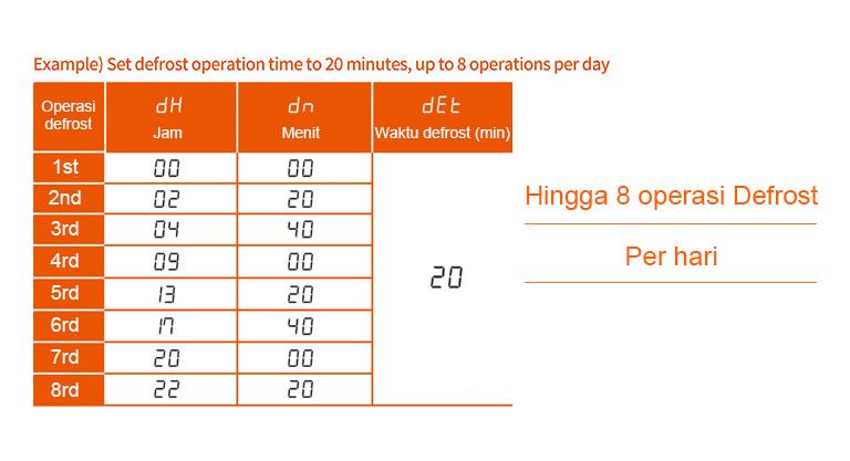 Contoh) Atur waktu operasi defrost hingga 20 menit, hingga 8 operasi perhari, Hingga 8 operasi Defrost Per hari