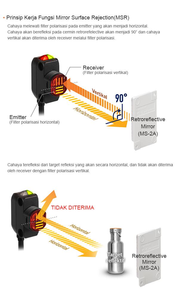 Prinsip Kerja Fungsi Mirror Surface Rejection (MSR) : Cahaya melewati filter polarisasi pada emitter yang akan menjadi horizontal. Cahaya akan berefleksi pada cermin retrorefelective akan menjadi 90˚ dan cahaya vertikal akan diterima oleh receiver melalui filter polarisasi.
