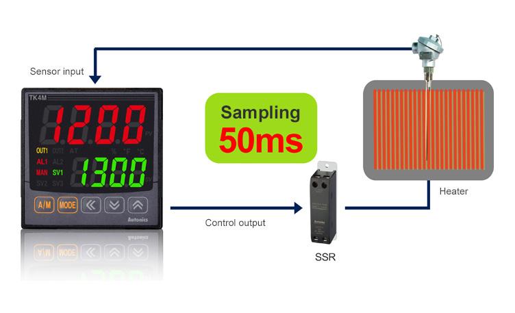 Tingkat Sampling Berkecepatan Tinggi 50 ms