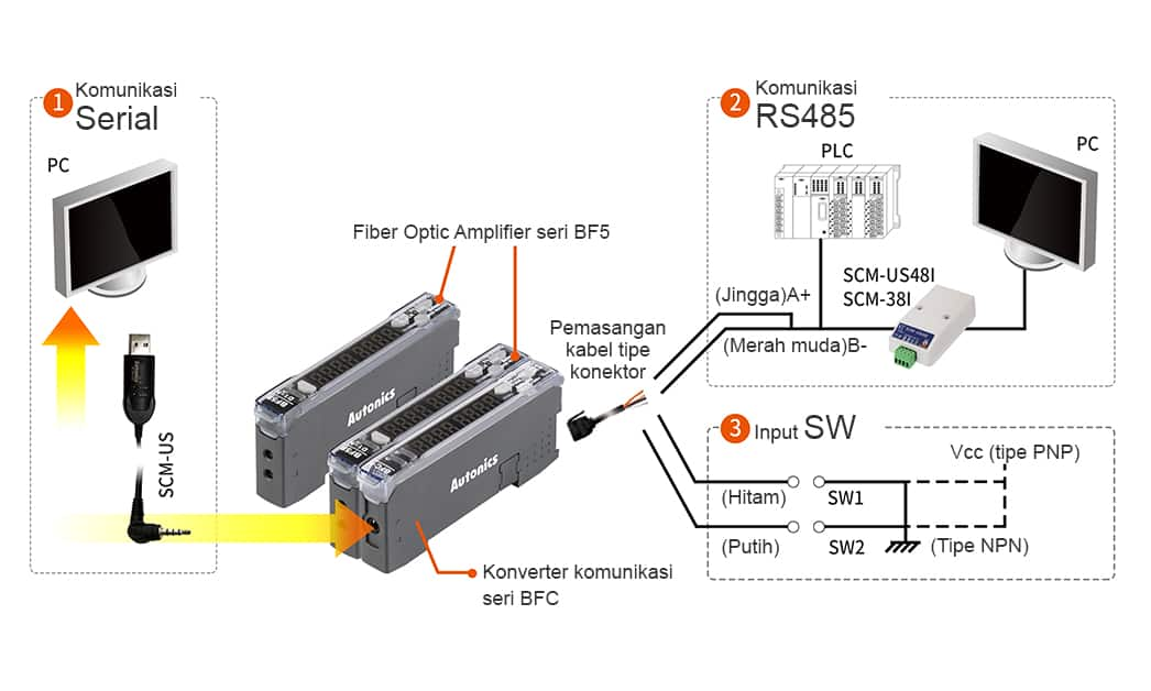 1.Komunikasi serial 2.Komunikasi RS485 3.Input SW